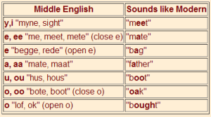 middle english chart